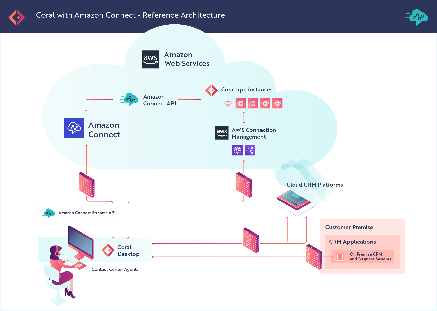 Coral Active | Partners - Amazon Connect